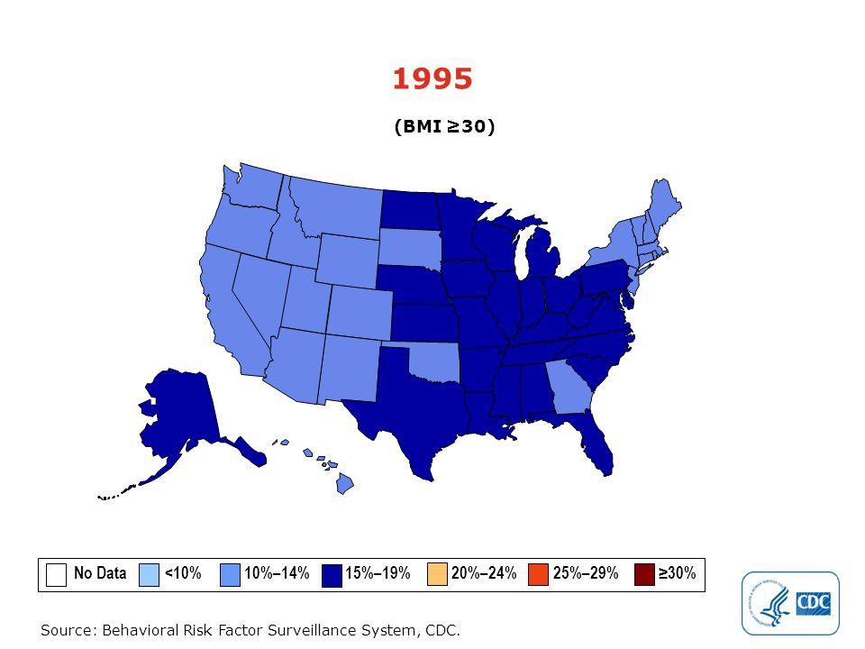 Source: Behavioral Risk Factor Surveillance System, CDC. 1995 (BMI ≥30) No Data <10% 10%–14% 15%–19% 20%–24% 25%–29% ≥30%