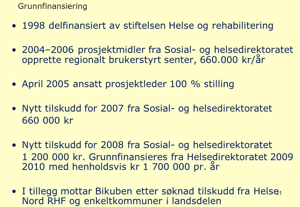11 Grunnfinansiering 1998 delfinansiert av stiftelsen Helse og rehabilitering 2004–2006 prosjektmidler fra Sosial- og helsedirektoratet opprette regio