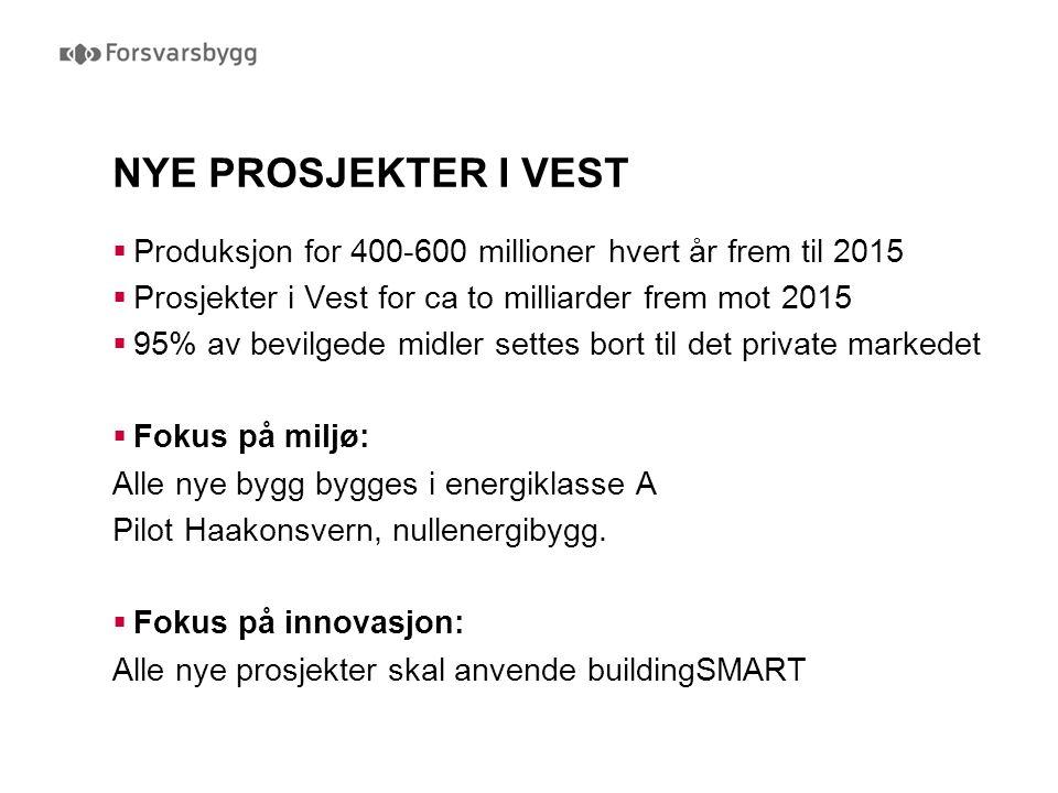  Produksjon for 400-600 millioner hvert år frem til 2015  Prosjekter i Vest for ca to milliarder frem mot 2015  95% av bevilgede midler settes bort til det private markedet  Fokus på miljø: Alle nye bygg bygges i energiklasse A Pilot Haakonsvern, nullenergibygg.