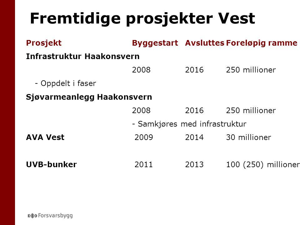 ProsjektByggestartAvsluttesForeløpig ramme Infrastruktur Haakonsvern 20082016250 millioner - Oppdelt i faser Sjøvarmeanlegg Haakonsvern 20082016250 millioner - Samkjøres med infrastruktur AVA Vest 2009 201430 millioner UVB-bunker 20112013100 (250) millioner Fremtidige prosjekter Vest