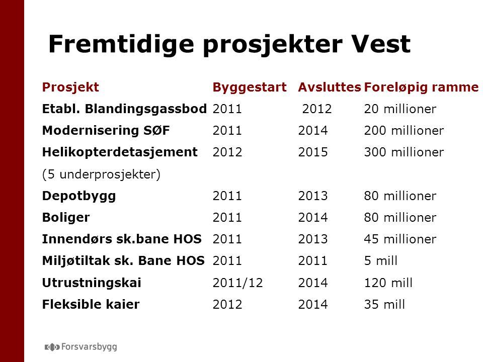 ProsjektByggestartAvsluttesForeløpig ramme Etabl. Blandingsgassbod2011 201220 millioner Modernisering SØF20112014200 millioner Helikopterdetasjement20