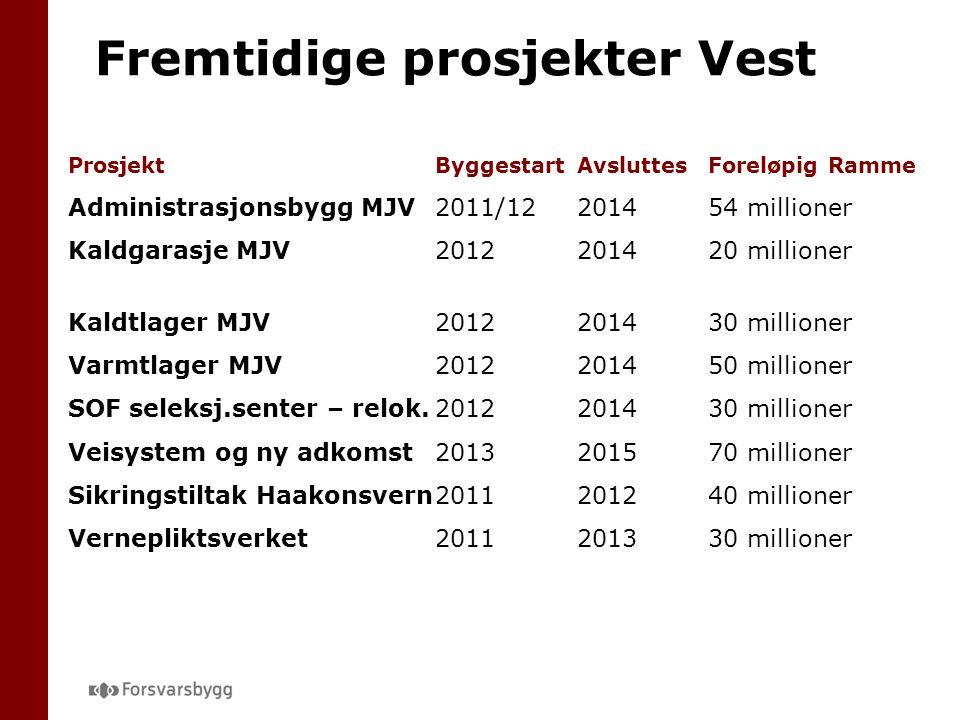 Fremtidige prosjekter Vest ProsjektByggestartAvsluttesForeløpig Ramme Administrasjonsbygg MJV2011/12201454 millioner Kaldgarasje MJV2012201420 million