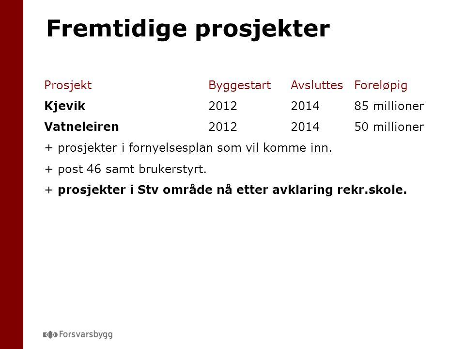 ProsjektByggestartAvsluttesForeløpig Kjevik2012201485 millioner Vatneleiren2012201450 millioner + prosjekter i fornyelsesplan som vil komme inn.