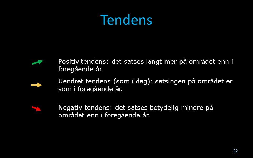 22 Tendens Positiv tendens: det satses langt mer p å omr å det enn i foreg å ende å r. Uendret tendens (som i dag): satsingen p å omr å det er som i f