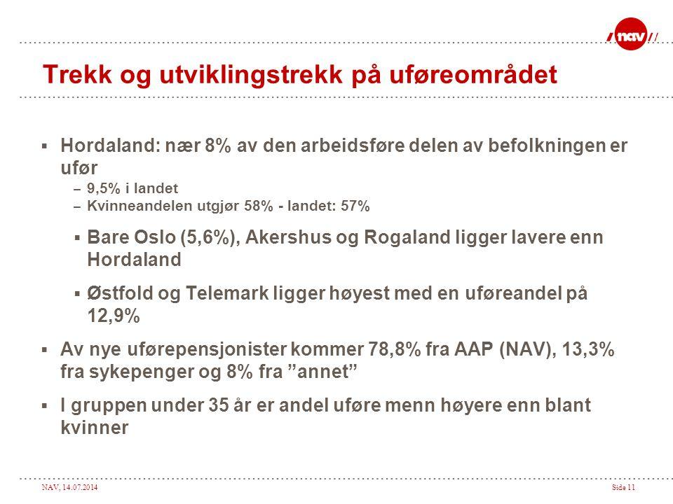 NAV, 14.07.2014Side 11 Trekk og utviklingstrekk på uføreområdet  Hordaland: nær 8% av den arbeidsføre delen av befolkningen er ufør – 9,5% i landet – Kvinneandelen utgjør 58% - landet: 57%  Bare Oslo (5,6%), Akershus og Rogaland ligger lavere enn Hordaland  Østfold og Telemark ligger høyest med en uføreandel på 12,9%  Av nye uførepensjonister kommer 78,8% fra AAP (NAV), 13,3% fra sykepenger og 8% fra annet  I gruppen under 35 år er andel uføre menn høyere enn blant kvinner