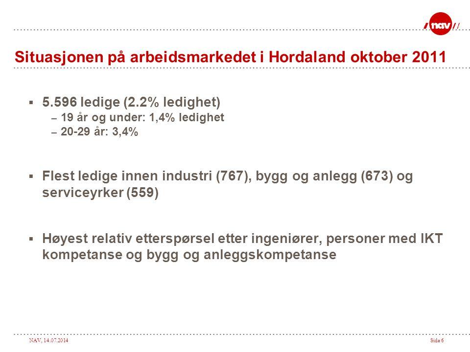 NAV, 14.07.2014Side 6 Situasjonen på arbeidsmarkedet i Hordaland oktober 2011  5.596 ledige (2.2% ledighet) – 19 år og under: 1,4% ledighet – 20-29 år: 3,4%  Flest ledige innen industri (767), bygg og anlegg (673) og serviceyrker (559)  Høyest relativ etterspørsel etter ingeniører, personer med IKT kompetanse og bygg og anleggskompetanse