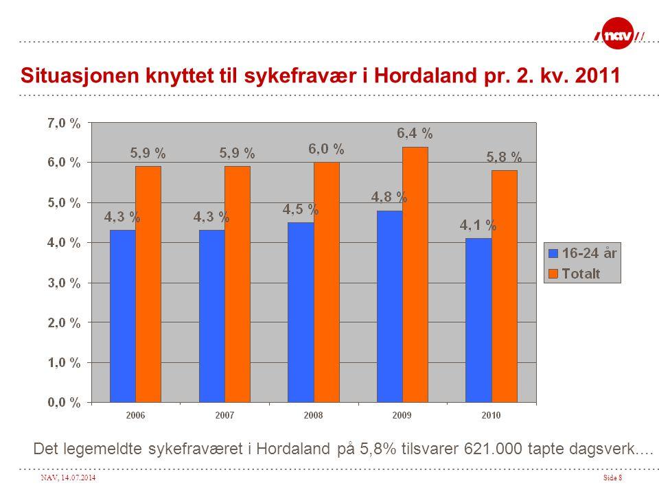 NAV, 14.07.2014Side 8 Situasjonen knyttet til sykefravær i Hordaland pr.