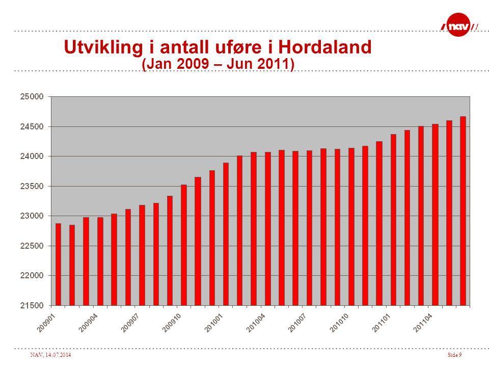 NAV, 14.07.2014Side 10 Utvikling i antall uføre 18-24 år i Hordaland. Jan 2009 – Sep 2011