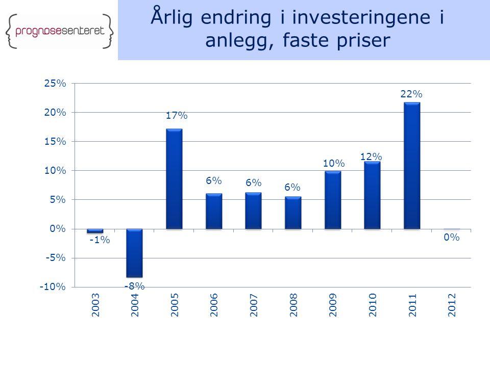 Årlig endring i investeringene i anlegg, faste priser