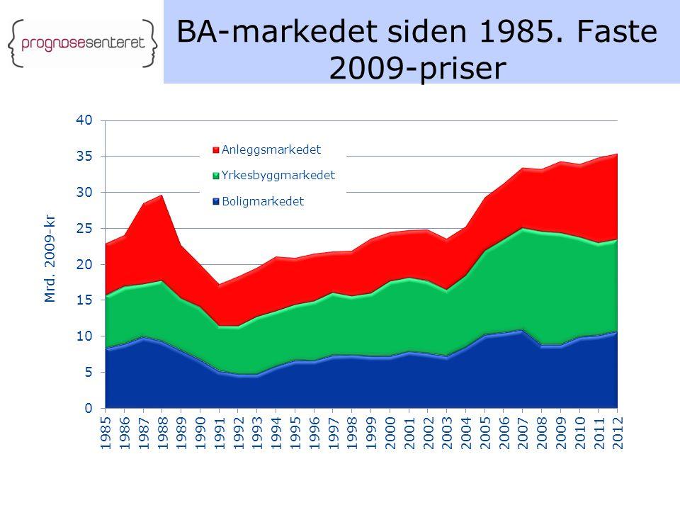 BA-markedet siden 1985. Faste 2009-priser