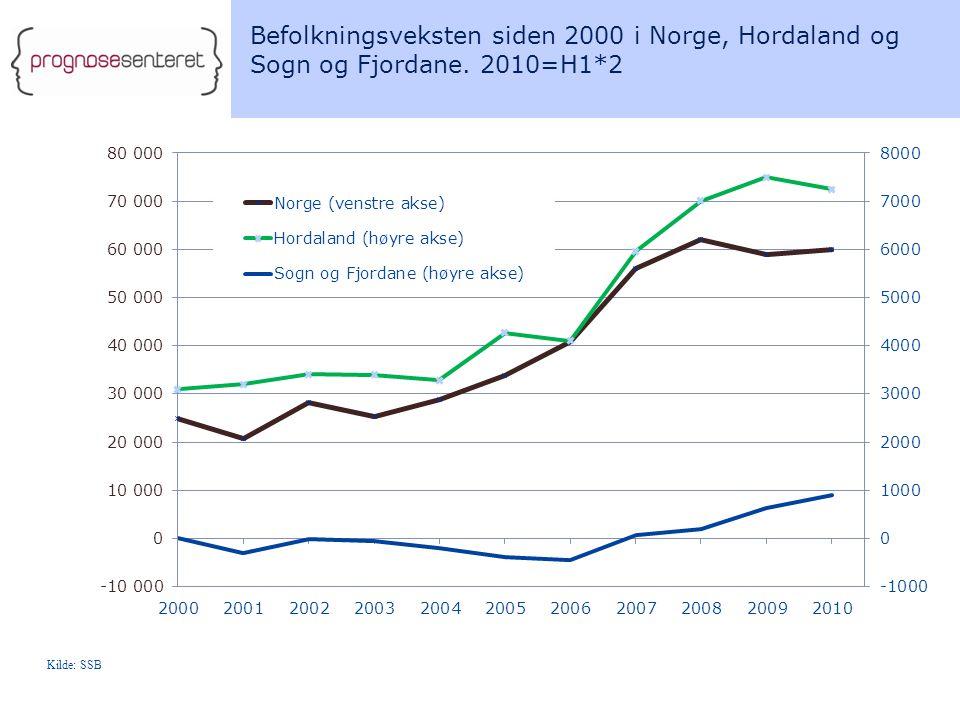 Befolkningsveksten siden 2000 i Norge, Hordaland og Sogn og Fjordane. 2010=H1*2 Kilde: SSB