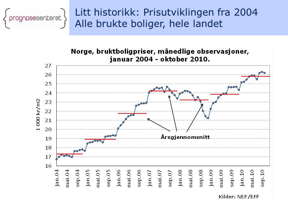 Litt historikk: Prisutviklingen fra 2004 Alle brukte boliger, hele landet
