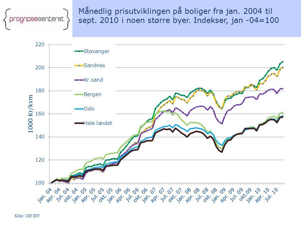Månedlig prisutviklingen på boliger fra jan. 2004 til sept. 2010 i noen større byer. Indekser, jan -04=100 Kilde: NEF/EFF
