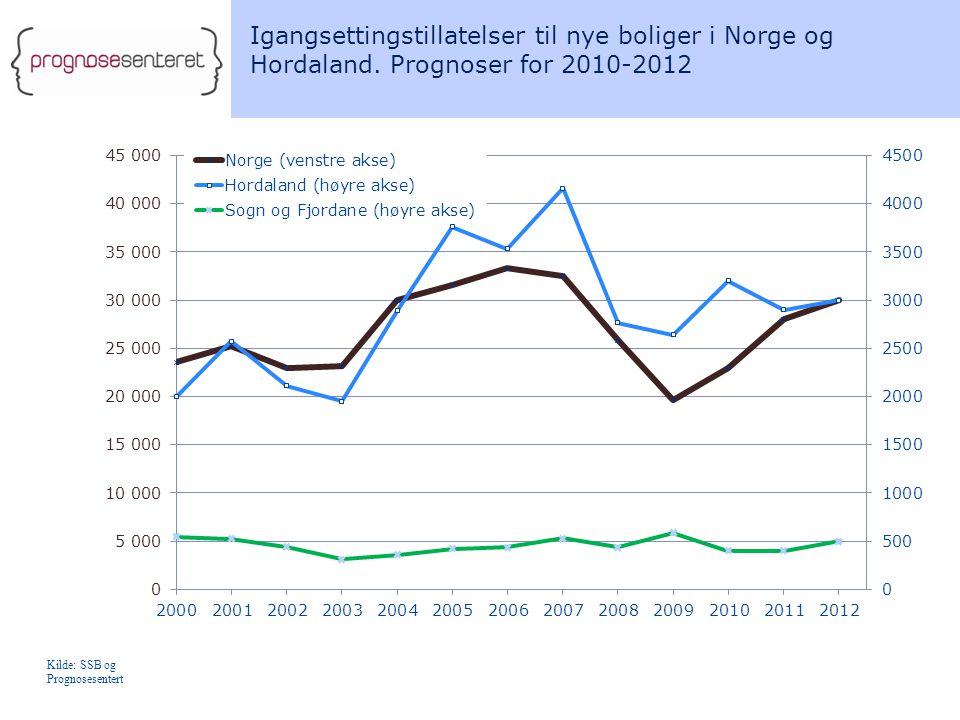 Igangsettingstillatelser til nye boliger i Norge og Hordaland.