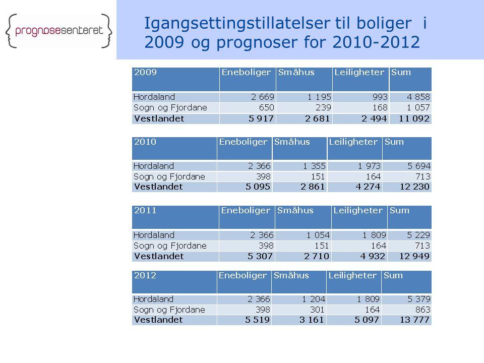Igangsettingstillatelser til boliger i 2009 og prognoser for 2010-2012