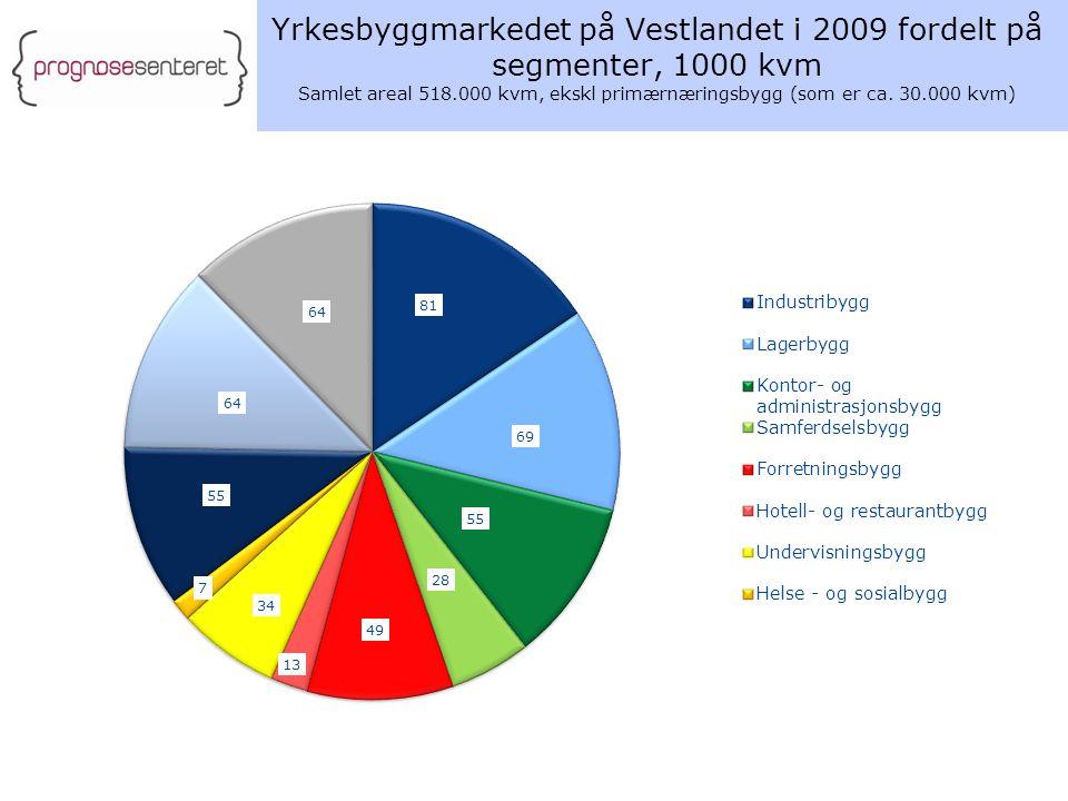 Yrkesbyggmarkedet på Vestlandet i 2009 fordelt på segmenter, 1000 kvm Samlet areal 518.000 kvm, ekskl primærnæringsbygg (som er ca. 30.000 kvm)