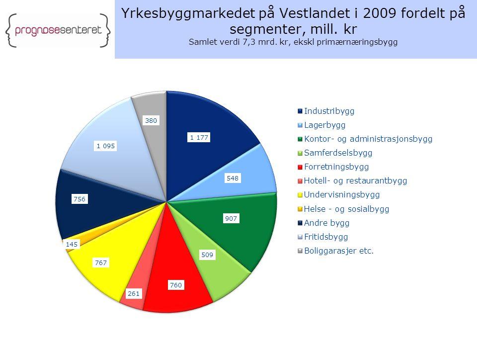 Yrkesbyggmarkedet på Vestlandet i 2009 fordelt på segmenter, mill. kr Samlet verdi 7,3 mrd. kr, ekskl primærnæringsbygg