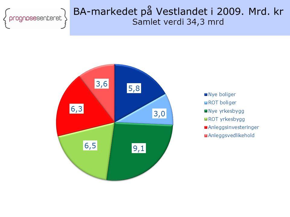 BA-markedet på Vestlandet i 2009. Mrd. kr Samlet verdi 34,3 mrd
