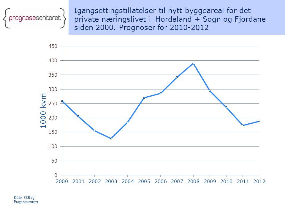 Igangsettingstillatelser til nytt byggeareal for det private næringslivet i Hordaland + Sogn og Fjordane siden 2000.