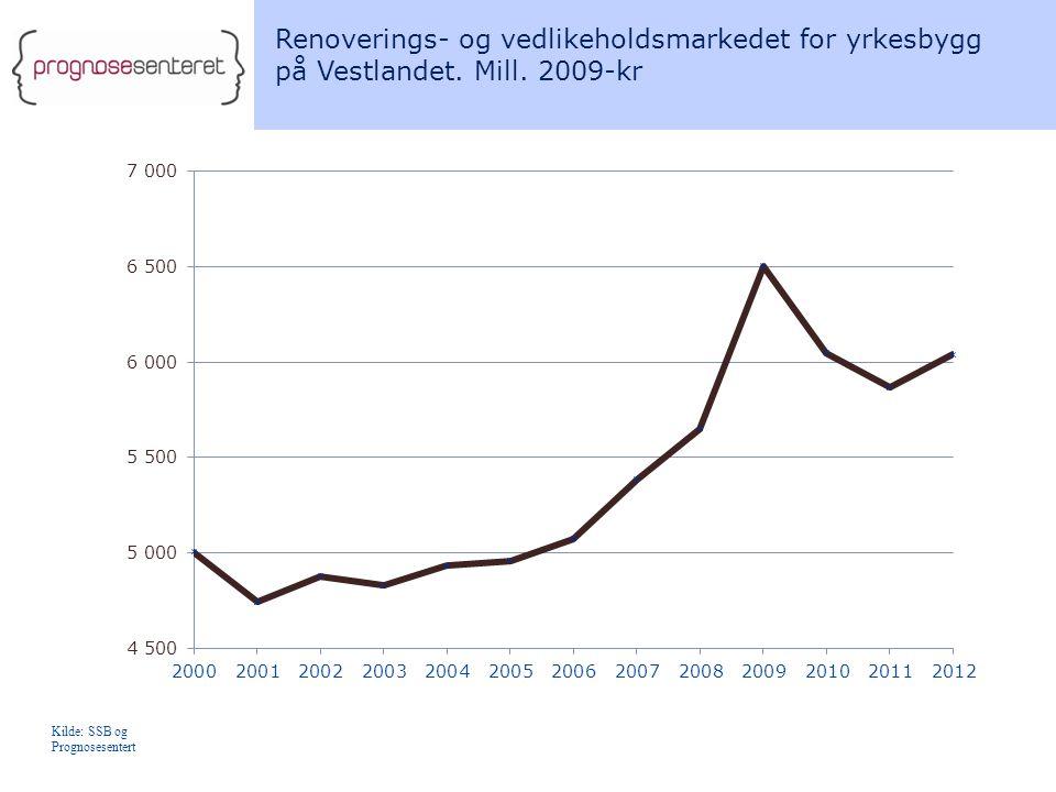Renoverings- og vedlikeholdsmarkedet for yrkesbygg på Vestlandet.