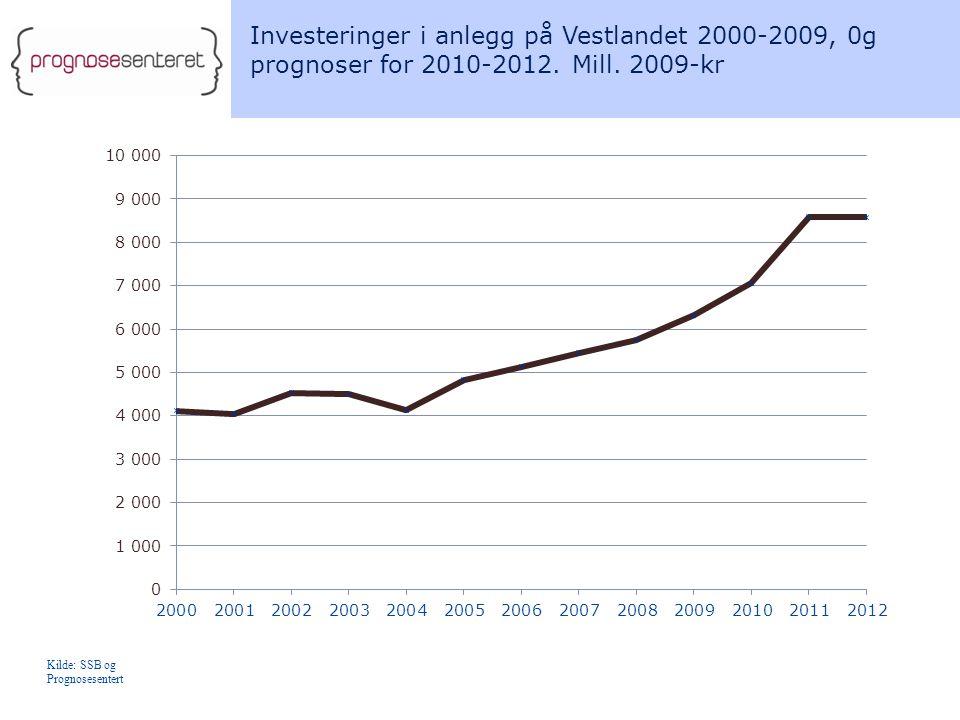 Investeringer i anlegg på Vestlandet 2000-2009, 0g prognoser for 2010-2012. Mill. 2009-kr Kilde: SSB og Prognosesentert