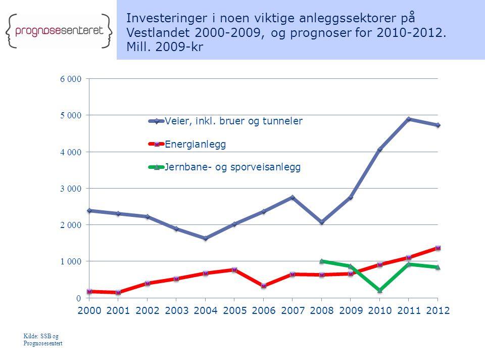 Investeringer i noen viktige anleggssektorer på Vestlandet 2000-2009, og prognoser for 2010-2012. Mill. 2009-kr Kilde: SSB og Prognosesentert