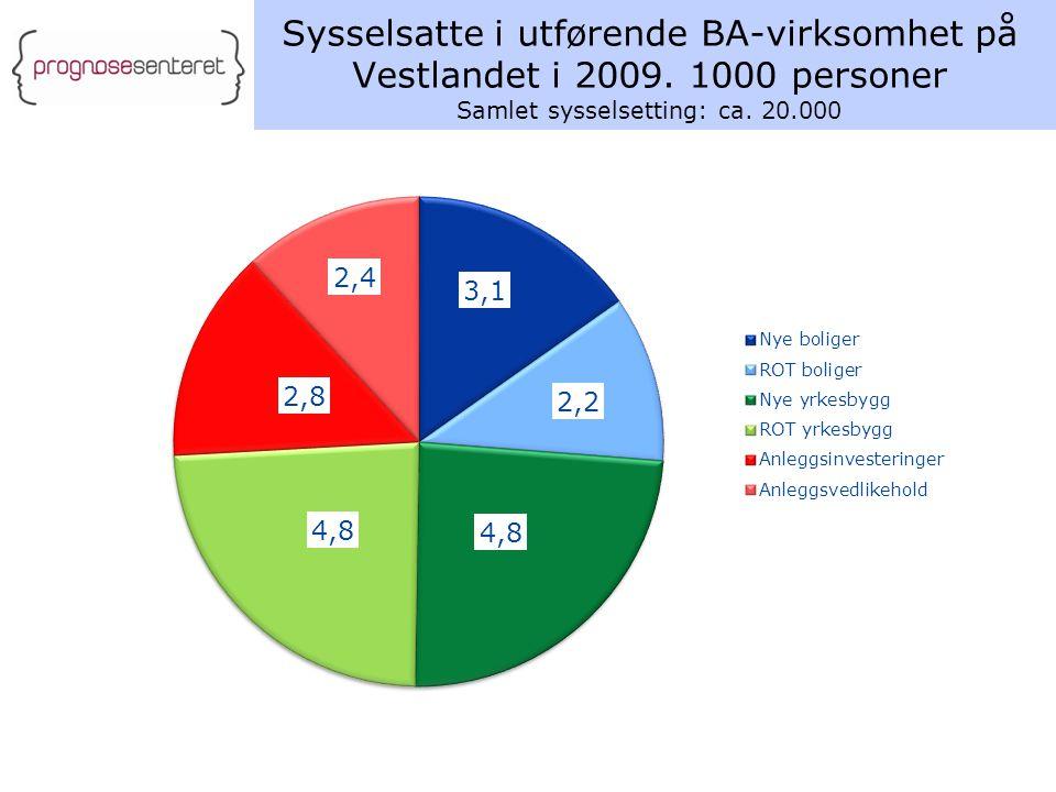 Sysselsatte i utførende BA-virksomhet på Vestlandet i 2009. 1000 personer Samlet sysselsetting: ca. 20.000