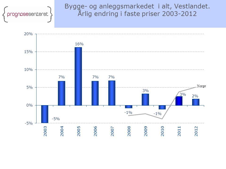 Bygge- og anleggsmarkedet i alt, Vestlandet. Årlig endring i faste priser 2003-2012