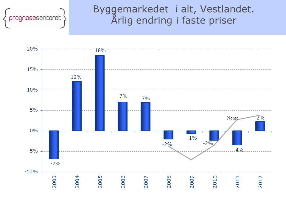 Byggemarkedet i alt, Vestlandet. Årlig endring i faste priser