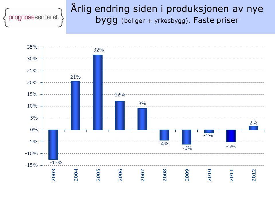 Årlig endring siden i produksjonen av nye bygg (boliger + yrkesbygg). Faste priser