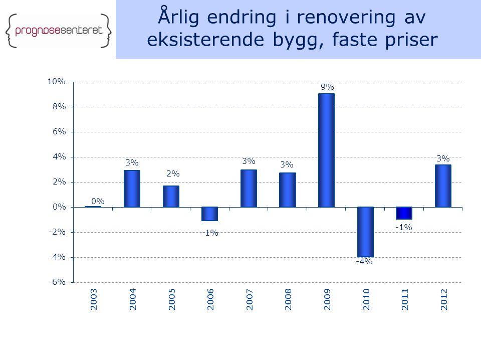 Årlig endring i renovering av eksisterende bygg, faste priser