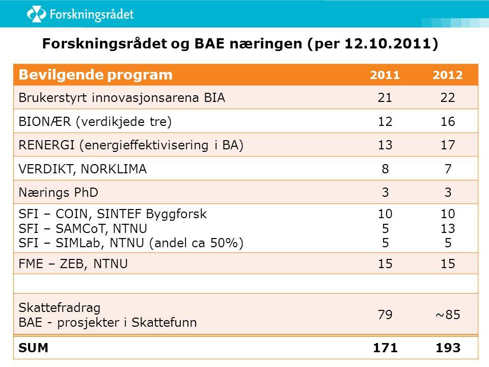 Bevilgende program 20112012 Brukerstyrt innovasjonsarena BIA2122 BIONÆR (verdikjede tre)1216 RENERGI (energieffektivisering i BA)1317 VERDIKT, NORKLIMA87 Nærings PhD33 SFI – COIN, SINTEF Byggforsk SFI – SAMCoT, NTNU SFI – SIMLab, NTNU (andel ca 50%) 10 5 10 13 5 FME – ZEB, NTNU15 Skattefradrag BAE - prosjekter i Skattefunn 79~85 SUM171193 Forskningsrådet og BAE næringen (per 12.10.2011)
