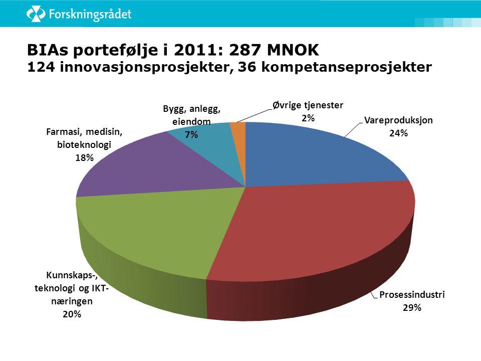 BIAs portefølje i 2011: 287 MNOK 124 innovasjonsprosjekter, 36 kompetanseprosjekter