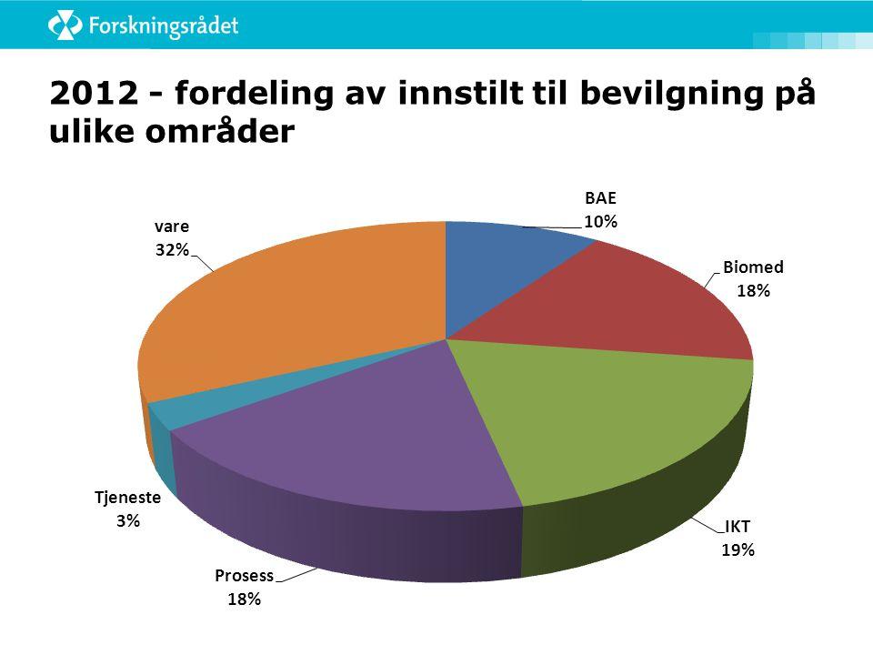 2012 - fordeling av innstilt til bevilgning på ulike områder