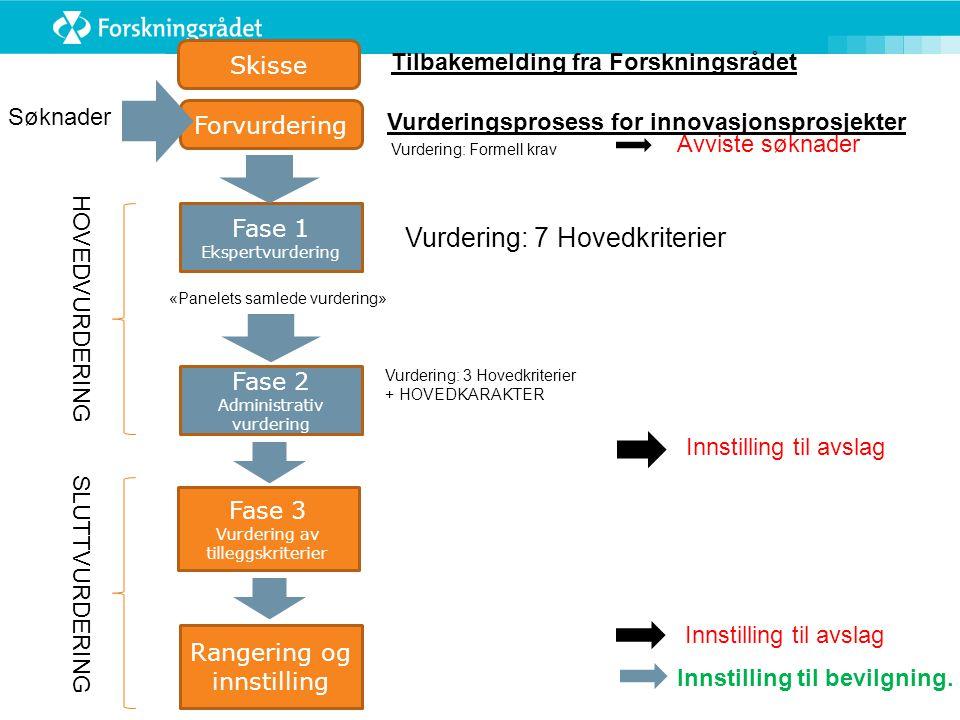 Fase 1 Ekspertvurdering Fase 2 Administrativ vurdering Vurdering: 7 Hovedkriterier Forvurdering «Panelets samlede vurdering» Avviste søknader Vurdering: 3 Hovedkriterier + HOVEDKARAKTER HOVEDVURDERING Fase 3 Vurdering av tilleggskriterier Innstilling til avslag Rangering og innstilling Vurdering: Formell krav SLUTTVURDERING Innstilling til avslag Innstilling til bevilgning.