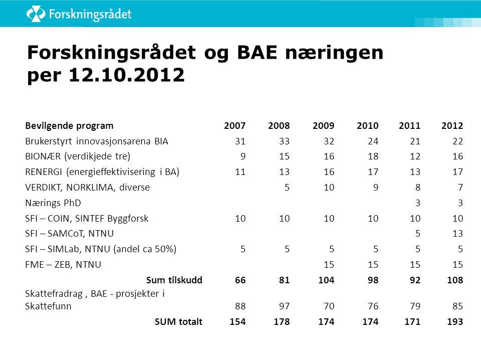 Søkt BIA totalt 2012 – fordelt på BIA- sektorer