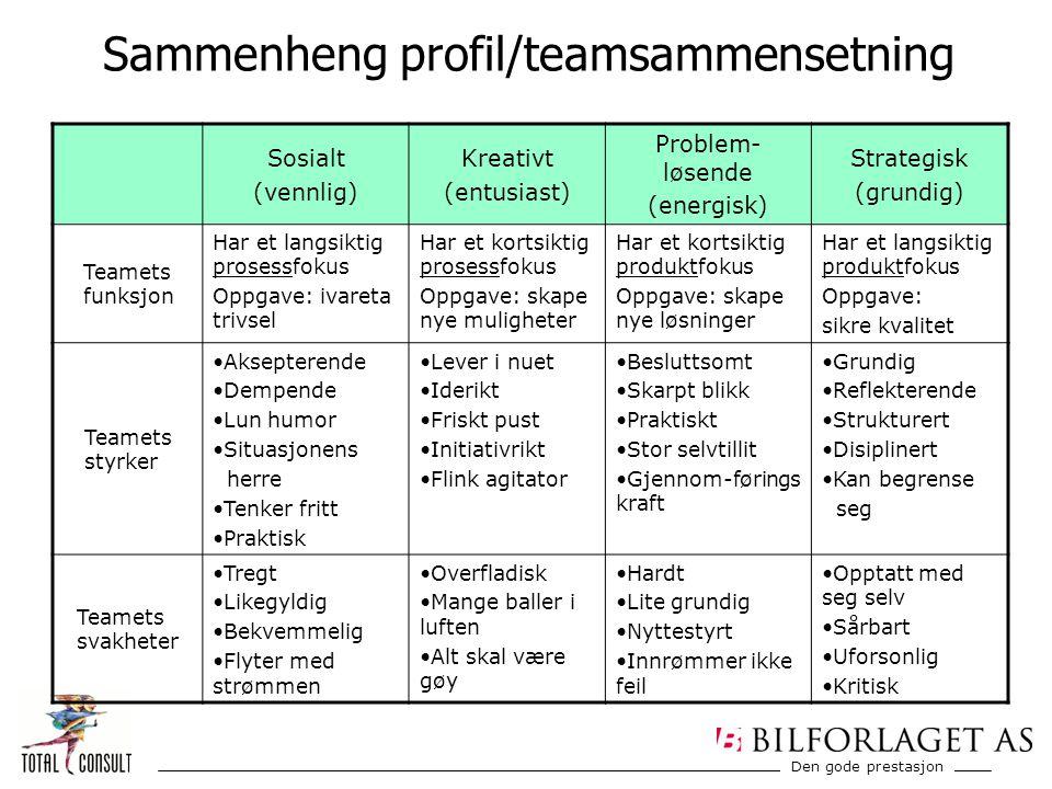 Den gode prestasjon Sosialt (vennlig) Kreativt (entusiast) Problem- løsende (energisk) Strategisk (grundig) Teamets funksjon Har et langsiktig prosess
