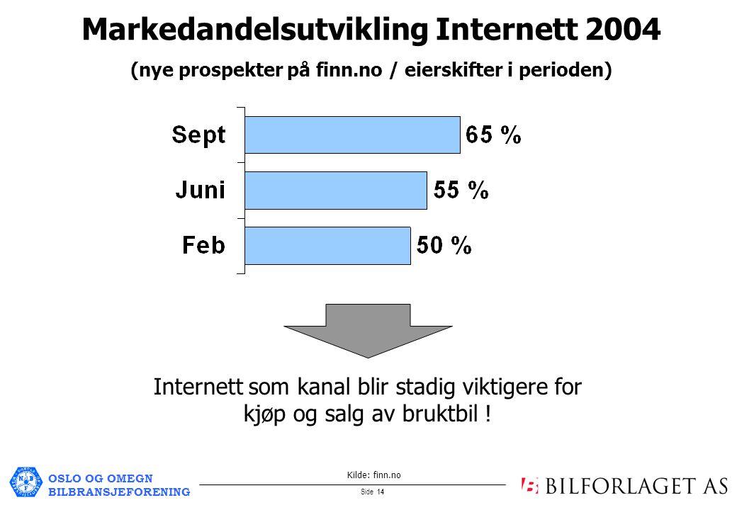 OSLO OG OMEGN BILBRANSJEFORENING Side 14 Internett som kanal blir stadig viktigere for kjøp og salg av bruktbil .