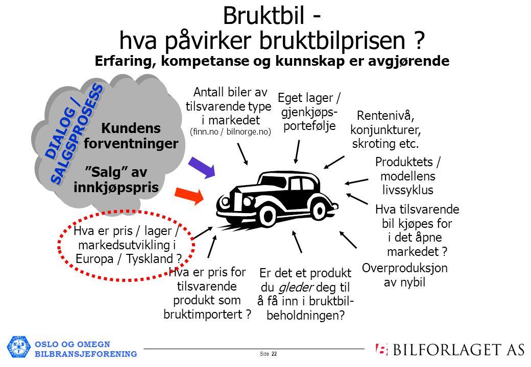 OSLO OG OMEGN BILBRANSJEFORENING Side 22 Bruktbil - hva påvirker bruktbilprisen .
