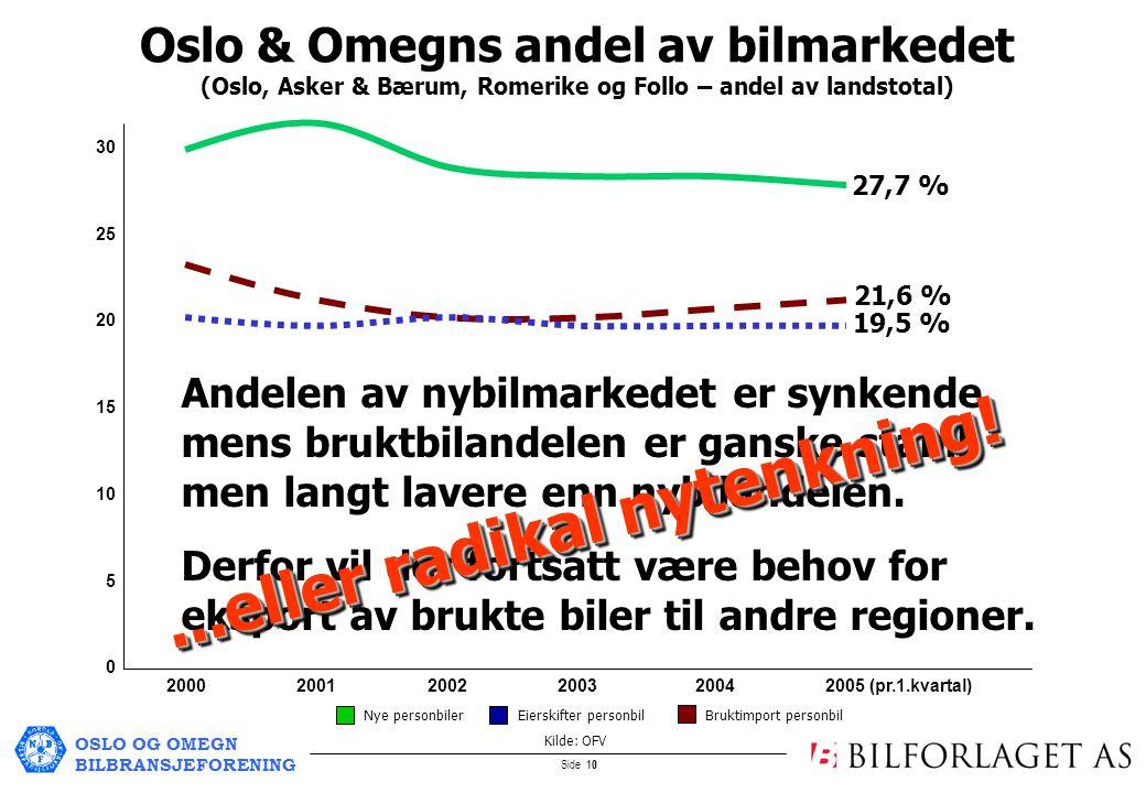 OSLO OG OMEGN BILBRANSJEFORENING Side 10 2000 2001 2002 20032004 2005 (pr.1.kvartal) 30 25 20 15 10 5 0 Oslo & Omegns andel av bilmarkedet (Oslo, Asker & Bærum, Romerike og Follo – andel av landstotal) Nye personbiler Eierskifter personbil Bruktimport personbil Kilde: OFV Andelen av nybilmarkedet er synkende, mens bruktbilandelen er ganske stabil, men langt lavere enn nybilandelen.