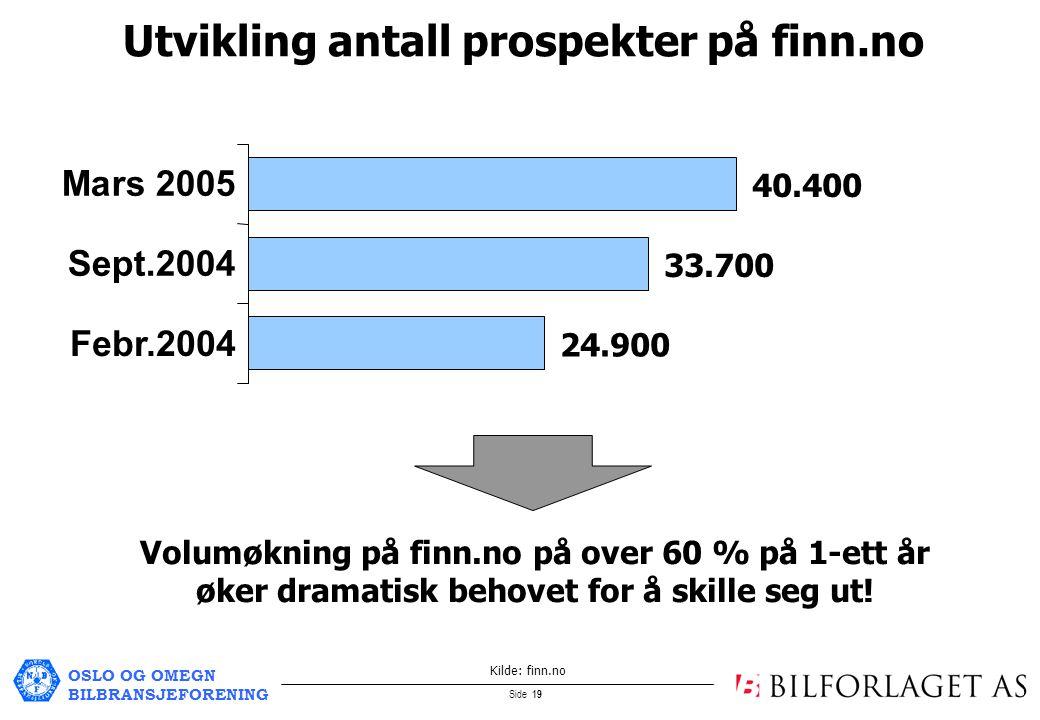 OSLO OG OMEGN BILBRANSJEFORENING Side 19 Febr.2004 Sept.2004 Volumøkning på finn.no på over 60 % på 1-ett år øker dramatisk behovet for å skille seg ut.