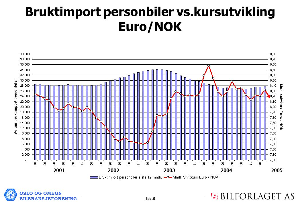 OSLO OG OMEGN BILBRANSJEFORENING Side 28 Bruktimport personbiler vs.kursutvikling Euro/NOK 2001 2002 2003 2004 2005