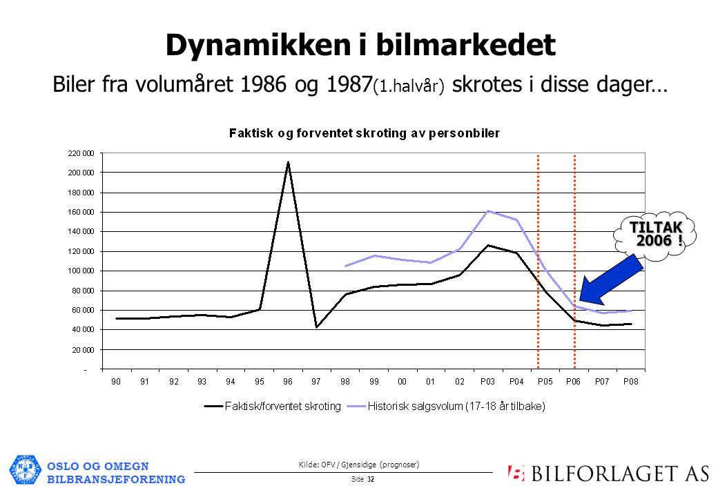 OSLO OG OMEGN BILBRANSJEFORENING Side 32 Biler fra volumåret 1986 og 1987 (1.halvår) skrotes i disse dager… Dynamikken i bilmarkedet Kilde: OFV / Gjensidige (prognoser) TILTAK 2006 !