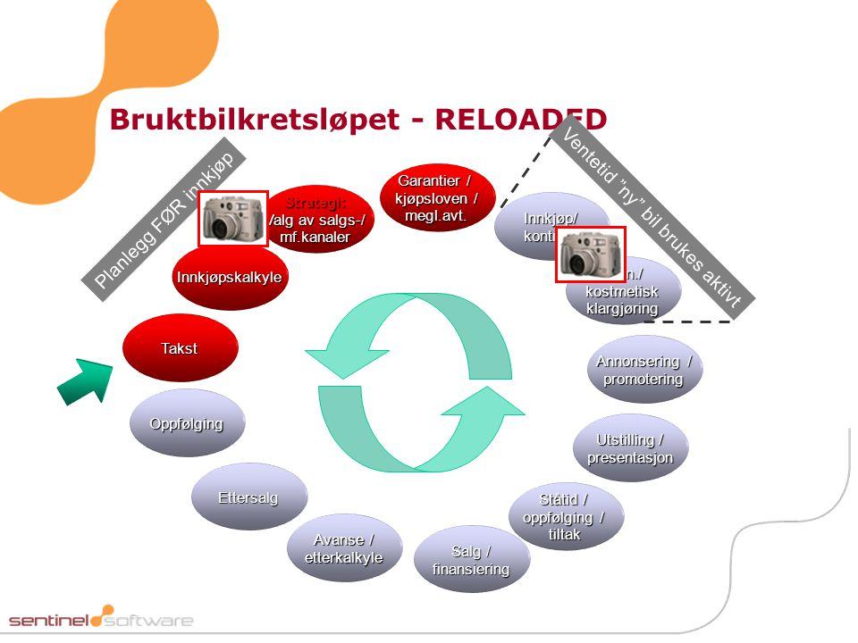 Bruktbilkretsløpet - RELOADED Innkjøpskalkyle Innkjøp/ kontrakt Takst Strategi: Valg av salgs-/ mf.kanaler Tekn./ kostmetisk klargjøring Utstilling /