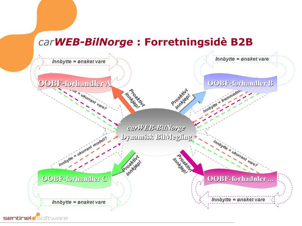 carWEB-BilNorge : Forretningsidè B2B Innbytte = ukurrant vare? Innbytte = ukurrant modell? Innbytte = ukurrant vare? Innbytte = fremmedmerke carWEB-Bi