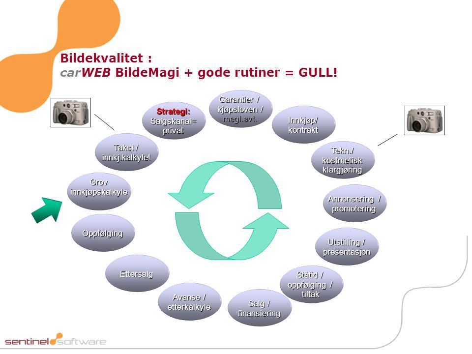 Bildekvalitet : carWEB BildeMagi + gode rutiner = GULL! Takst / innkj.kalkyle! Innkjøp/ kontrakt Grov innkjøpskalkyle Strategi: Salgskanal= privat Tek