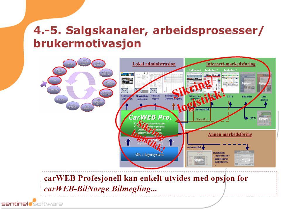 4.-5. Salgskanaler, arbeidsprosesser/ brukermotivasjon carWEB Profesjonell kan enkelt utvides med opsjon for carWEB-BilNorge Bilmegling... Sikring/ lo