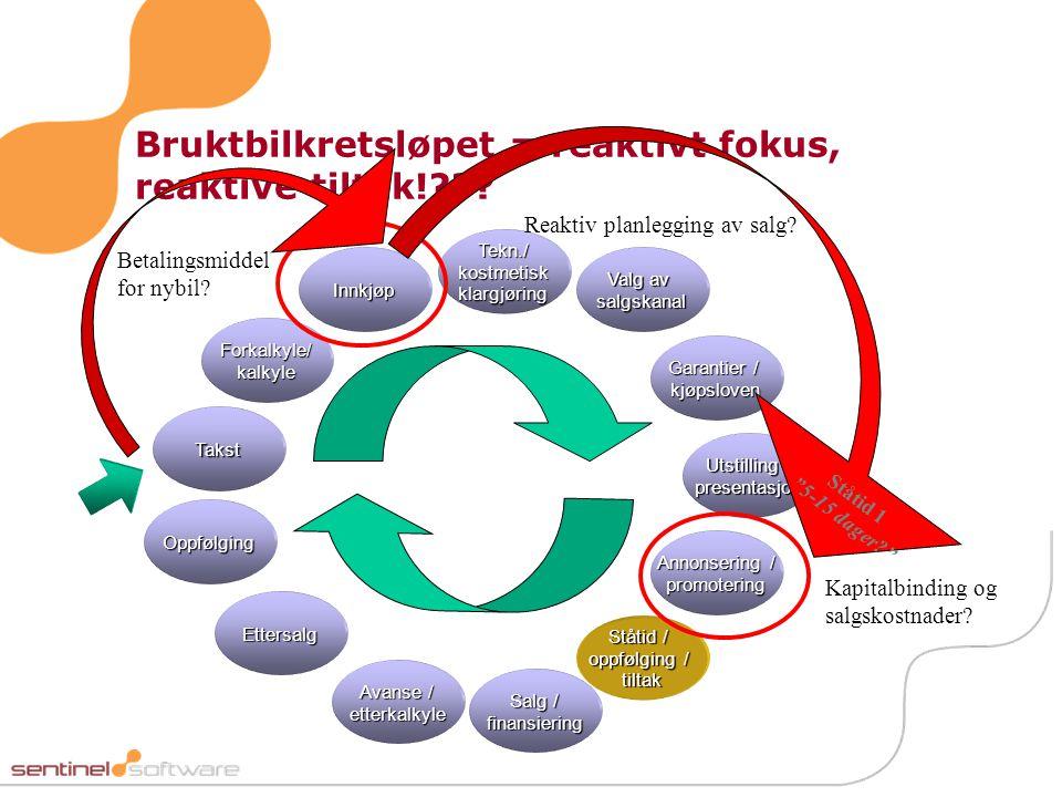 Bruktbilkretsløpet = reaktivt fokus, reaktive tiltak!??.