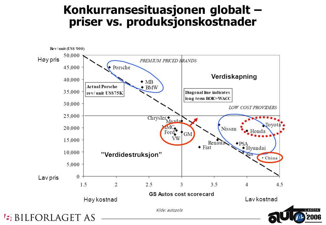 Konkurransesituasjonen globalt – priser vs.
