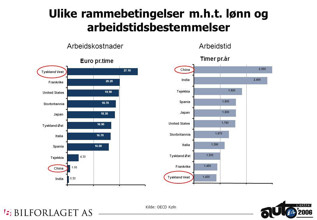 Kilde: OECD Køln Ulike rammebetingelser m.h.t. lønn og arbeidstidsbestemmelser